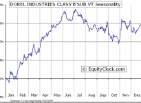 Dorel Industries, Inc.  (TSE:DII.B) Seasonal Chart