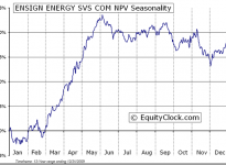 Ensign Energy Services Inc.  (TSE:ESI) Seasonal Chart