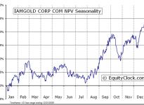 IAMGOLD Corporation  (TSE:IMG) Seasonal Chart