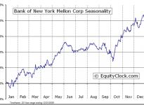 The Bank of New York Mellon Corporation (NYSE:BK) Seasonal Chart