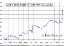 Lake Shore Gold Corp.  (TSE:LSG) Seasonal Chart