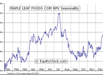 Maple Leaf Foods Inc.  (TSE:MFI) Seasonal Chart