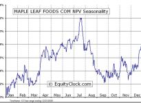 Maple Leaf Foods Inc.  (TSE:MFI) Seasonal Chart