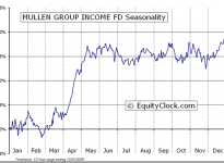 Mullen Group Income Fund  (TSE:MTL) Seasonal Chart