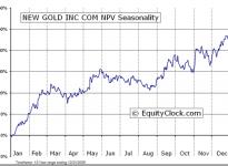 New Gold Inc.  (TSE:NGD) Seasonal Chart