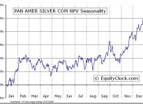 Pan American Silver Corp.  (TSE:PAA) Seasonal Chart