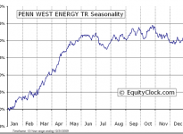 Penn West Petroleum  (TSE:PWT) Seasonal Chart
