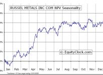 Russel Metals Incorporated  (TSE:RUS) Seasonal Chart