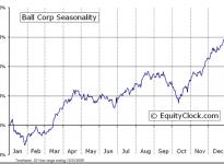 Ball Corporation (NYSE:BLL) Seasonal Chart