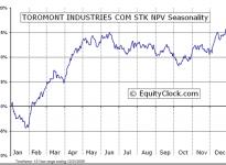 Toromont Industries Ltd.  (TSE:TIH) Seasonal Chart
