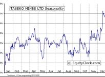 Taseko Mines Limited  (TSE:TKO) Seasonal Chart