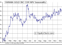 Yamana Gold Inc.  (TSE:YRI) Seasonal Chart