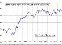 Manulife Financial Corp.  (TSE:MFC) Seasonal Chart
