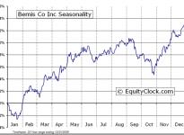 Bemis Company, Inc. (NYSE:BMS) Seasonal Chart