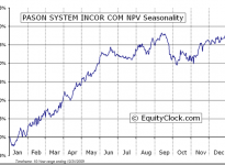 Pason Systems Inc.  (TSE:PSI) Seasonal Chart
