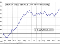 Trican Well Service Ltd.  (TSE:TCW) Seasonal Chart