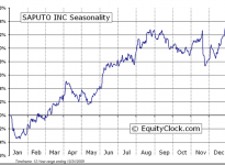 Saputo Inc.  (TSE:SAP) Seasonal Chart