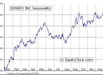 Semafo Inc.  (TSE:SMF) Seasonal  Chart