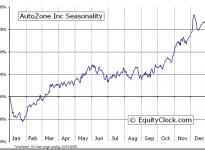 AutoZone, Inc. (NYSE:AZO) Seasonal Chart