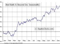 Bed Bath & Beyond Inc.  (NASDAQ:BBBY) Seasonal Chart