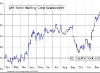 AK Steel Holding Corporation (NYSE:AKS) Seasonal Chart
