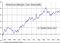 AmerisourceBergen Corp.  (NYSE:ABC) Seasonal Chart