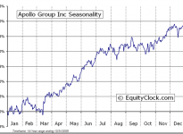 Apollo Group, Inc. (Public, NASDAQ:APOL) Seasonal Chart