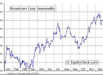 Broadcom Corporation (NASDAQ:BRCM) Seasonal Chart