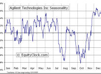 Agilent Technologies Inc. (NYSE:A) Seasonal Chart