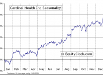 Cardinal Health, Inc. (NYSE:CAH) Seasonal Chart