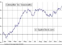 Caterpillar Inc.  (NYSE:CAT) Seasonal Chart