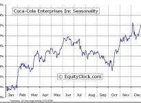 Coca-Cola Enterprises Inc. (NYSE:CCE) Seasonal Chart