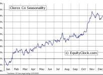 The Clorox Company  (NYSE:CLX) Seasonal Chart