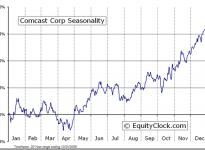 Comcast Corporation  (NASDAQ:CMCSA) Seasonal Chart