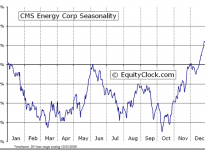 CMS Energy Corporation  (NYSE:CMS) Seasonal Chart