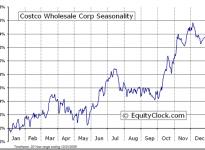 Costco Wholesale Corporation  (NASDAQ:COST) Seasonal Chart