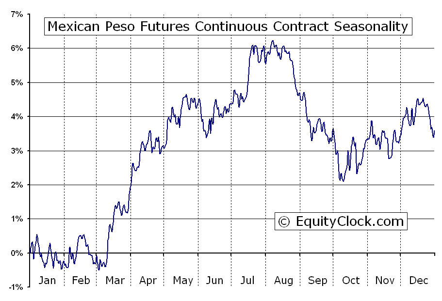 Mexican peso forex chart