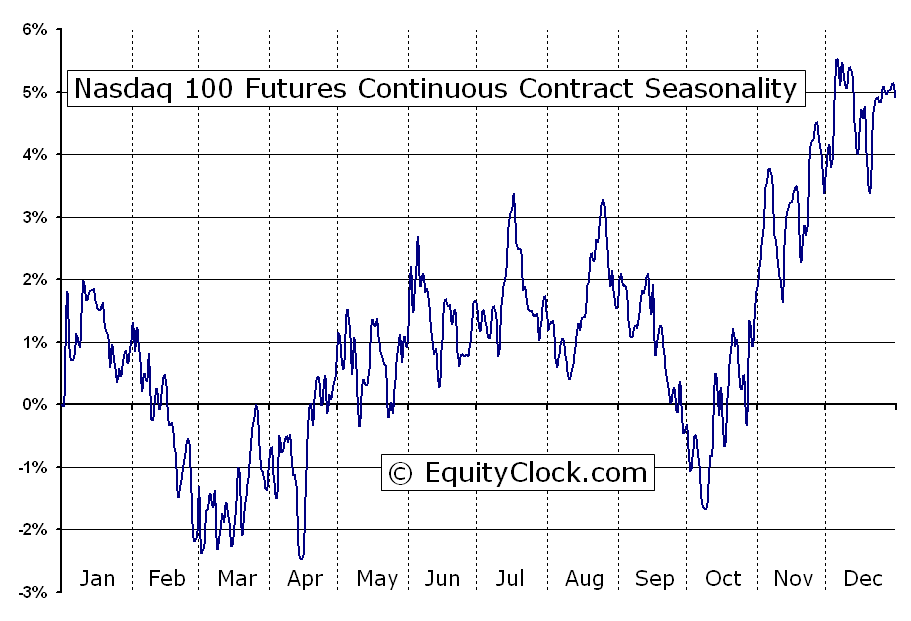 The Above Chart Represents Seasonality For Nasdaq 100 Futures Nd Continuous Contract Past 13 Years
