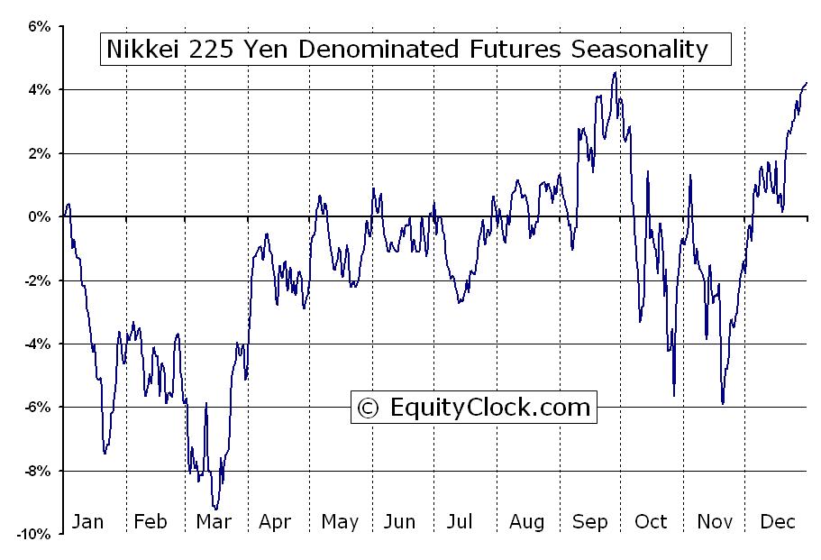 Nikkei 225 Yen Denominated Futures Niy Seasonal Chart Equity Clock