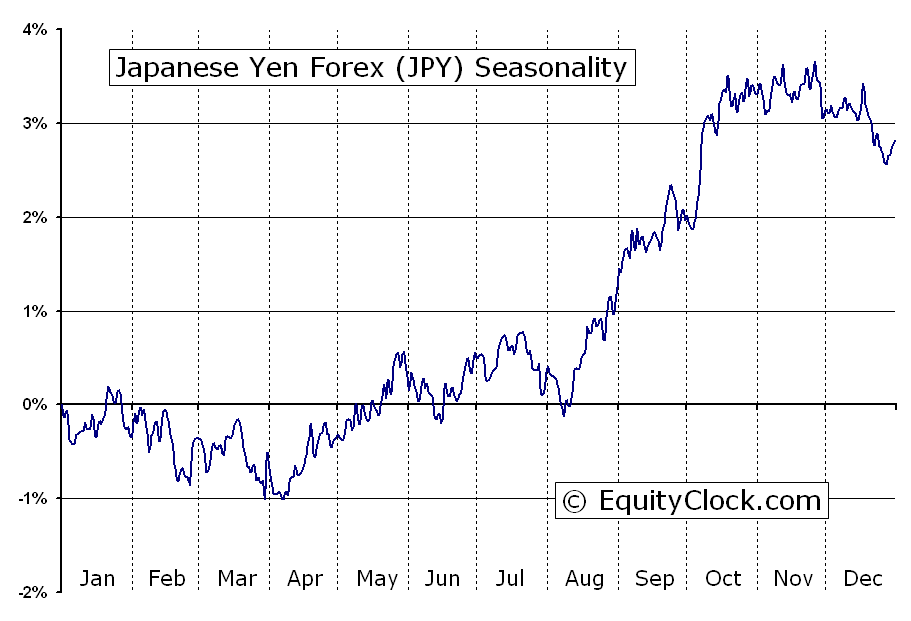 Japanese yen forex news