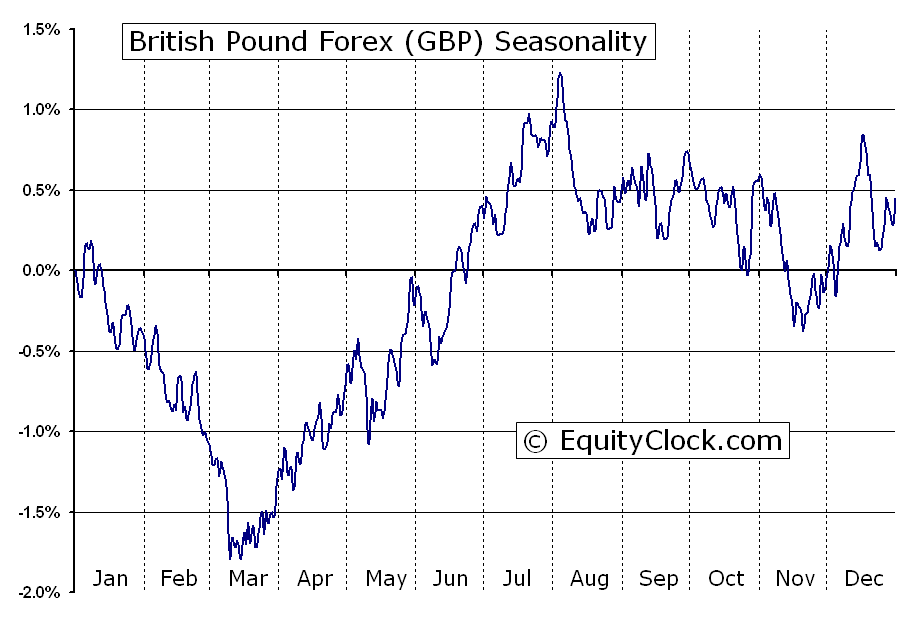 Forex british pound