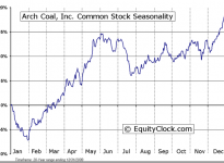 Arch Coal, Inc.  (NYSE:ACI) Seasonal Chart