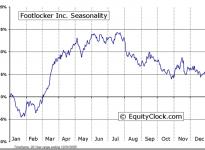 Foot Locker, Inc.  (NYSE:FL) Seasonal Chart