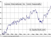 Lennox International Inc.  (NYSE:LII) Seasonal Chart