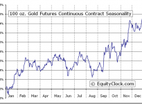 100 oz. Gold Futures CBOT (ZG) Seasonal Chart