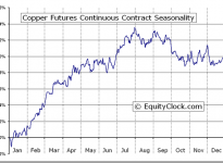 Copper Futures (HG) Seasonal Chart