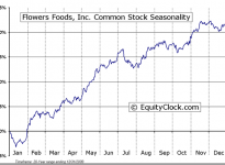 Flowers Foods, Inc.  (NYSE:FLO) Seasonal Chart