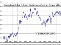 Australian Dollar Futures (AD) Seasonal Chart