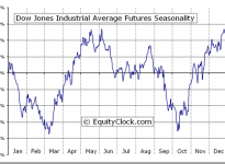 Dow Jones Industrial Average Futures (DJ) Seasonal Chart