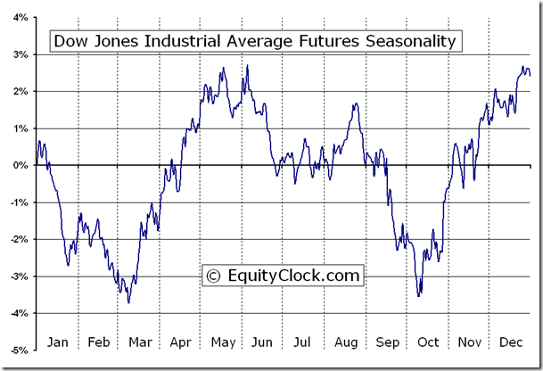 Dow Jones Industrial Average Futures Dj Seasonal Chart Equity Clock